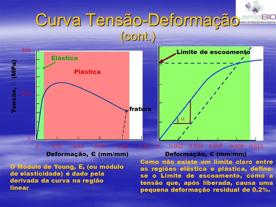 Curva Tensão-Deformação (cont.)