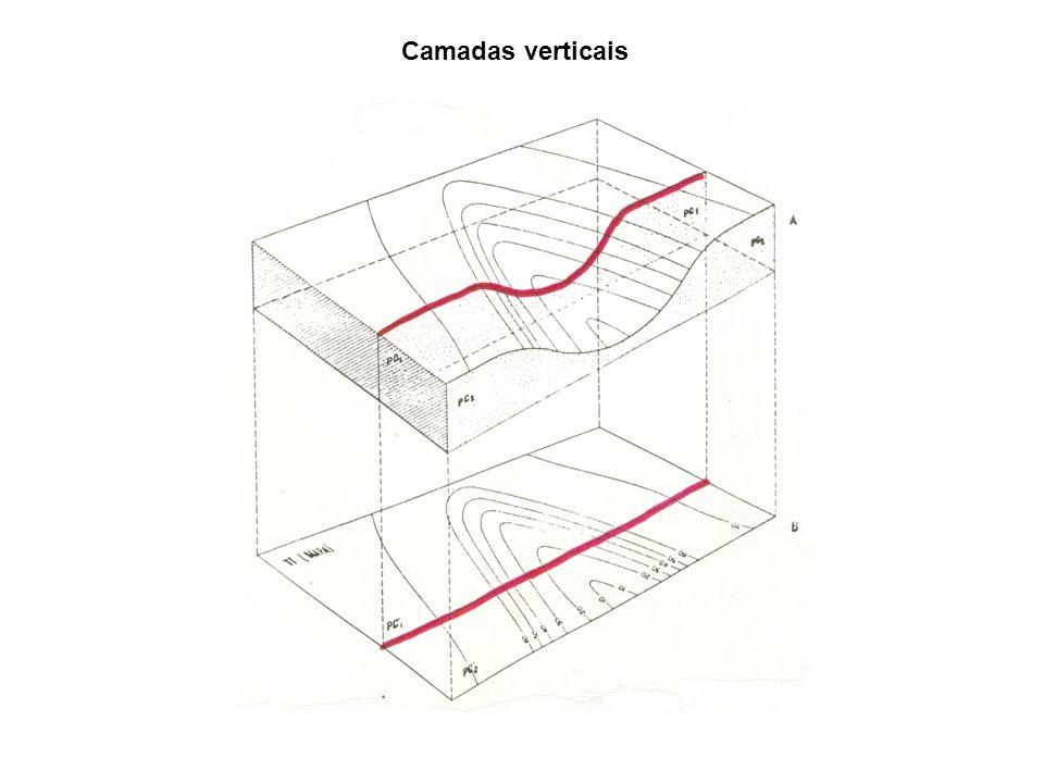 Camadas verticais