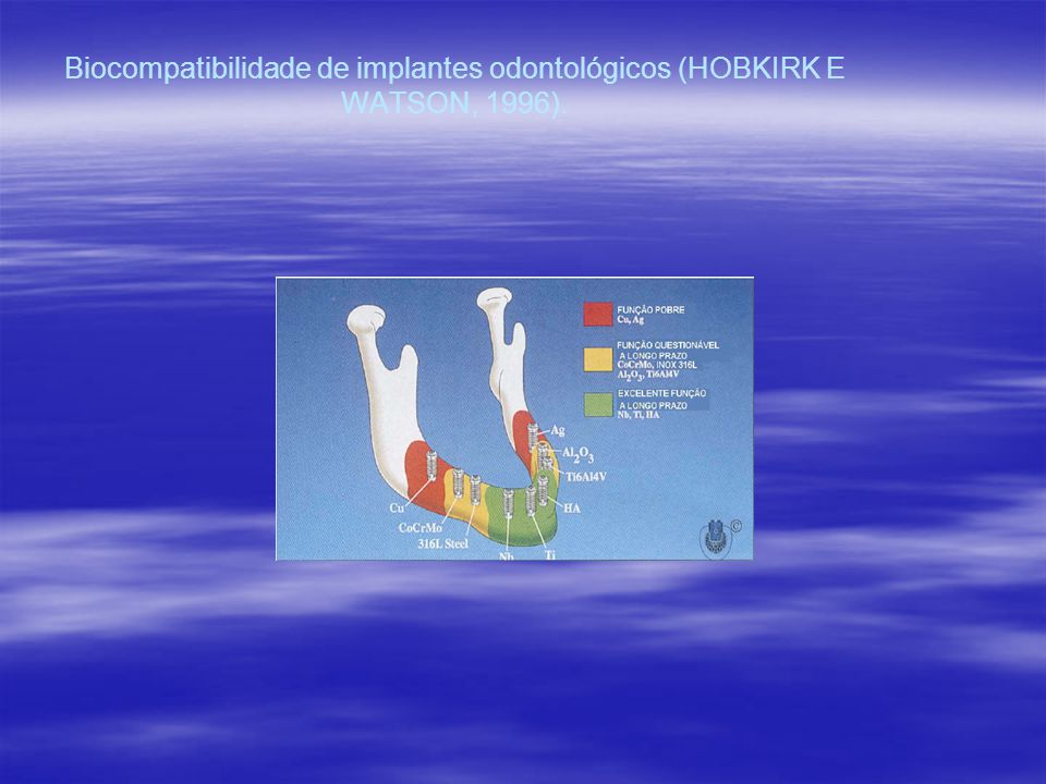 Biocompatibilidade de implantes odontológicos (HOBKIRK E WATSON, 1996).