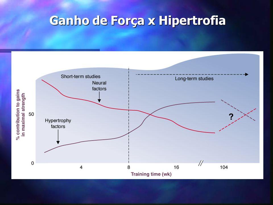 Ganho de Força x Hipertrofia