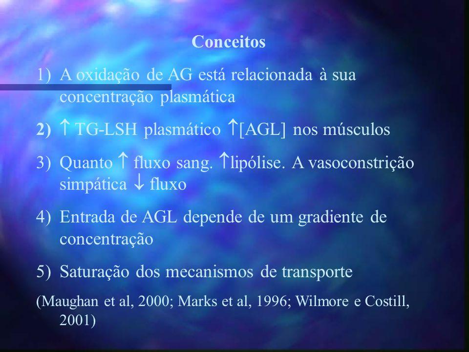 A oxidação de AG está relacionada à sua concentração plasmática