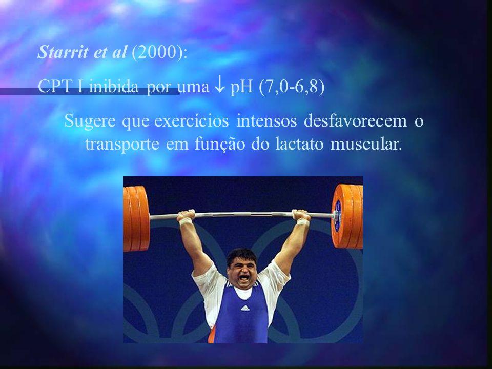 Starrit et al (2000): CPT I inibida por uma  pH (7,0-6,8) Sugere que exercícios intensos desfavorecem o transporte em função do lactato muscular.