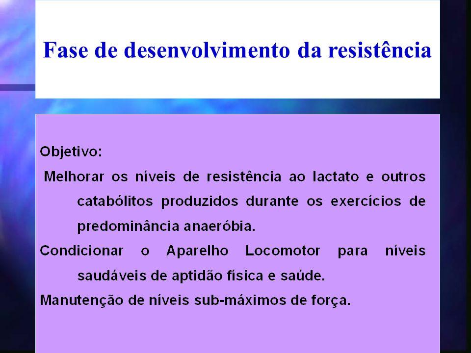 Fase de desenvolvimento da resistência