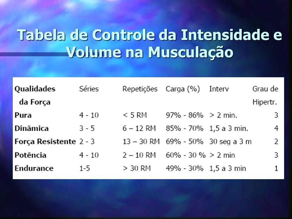Tabela de Controle da Intensidade e Volume na Musculação