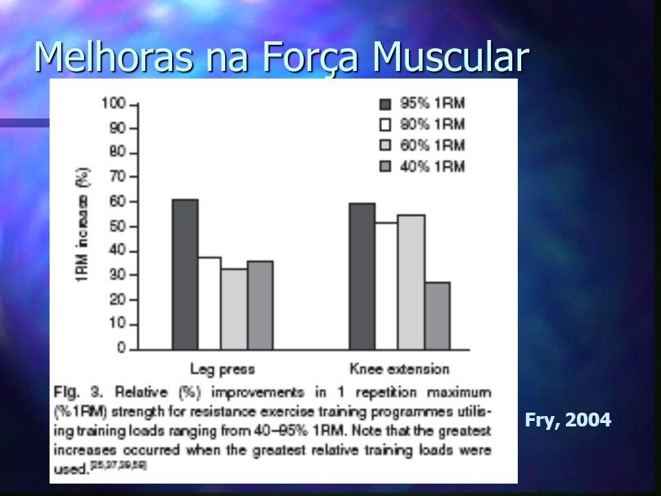 Melhoras na Força Muscular