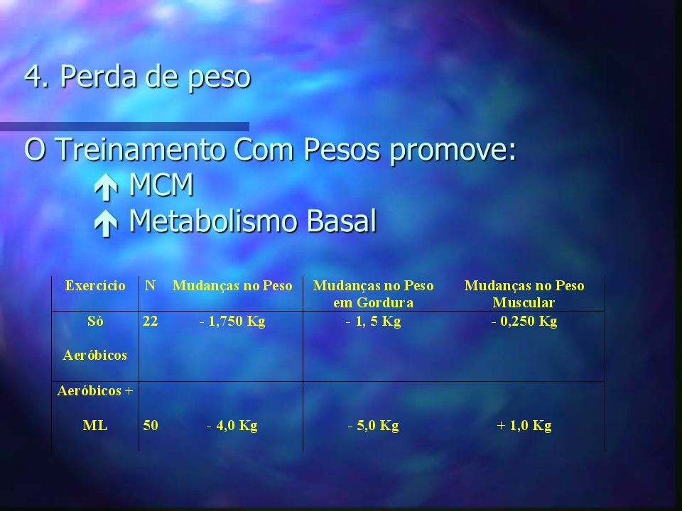 4. Perda de peso O Treinamento Com Pesos promove:.  MCM