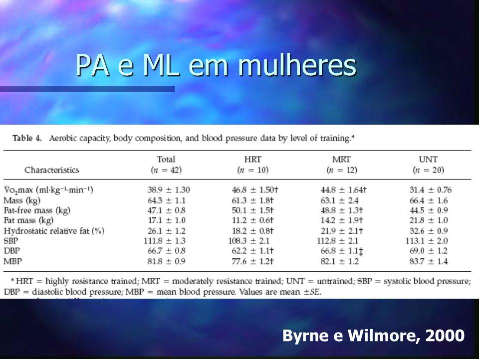 PA e ML em mulheres Byrne e Wilmore, 2000