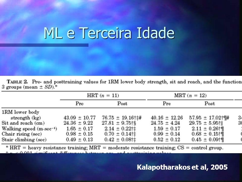 ML e Terceira Idade Kalapotharakos et al, 2005