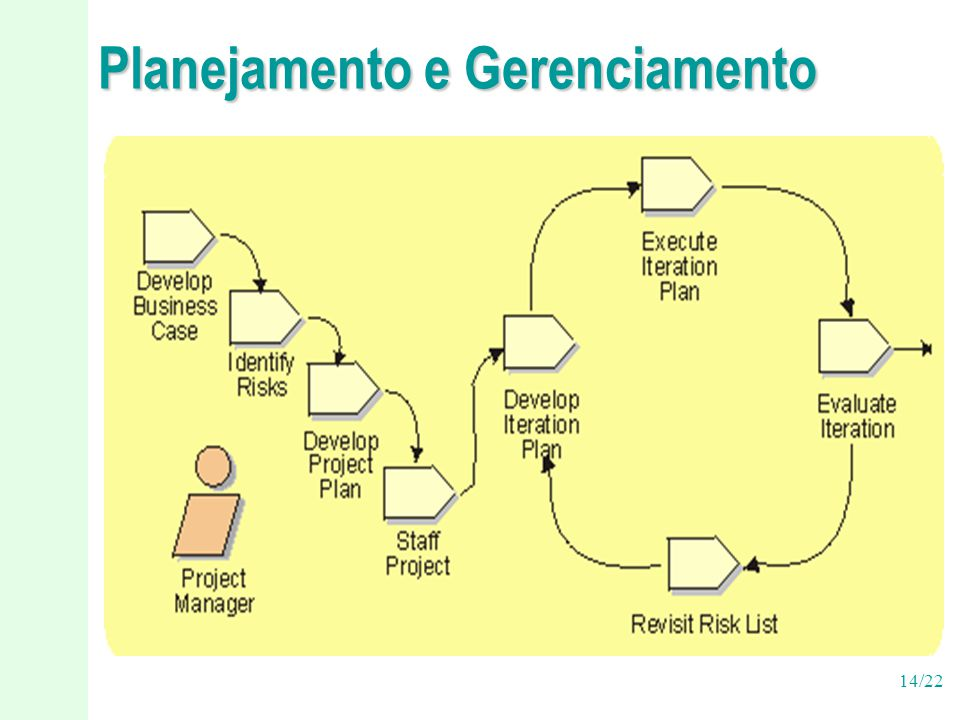 Planejamento e Gerenciamento