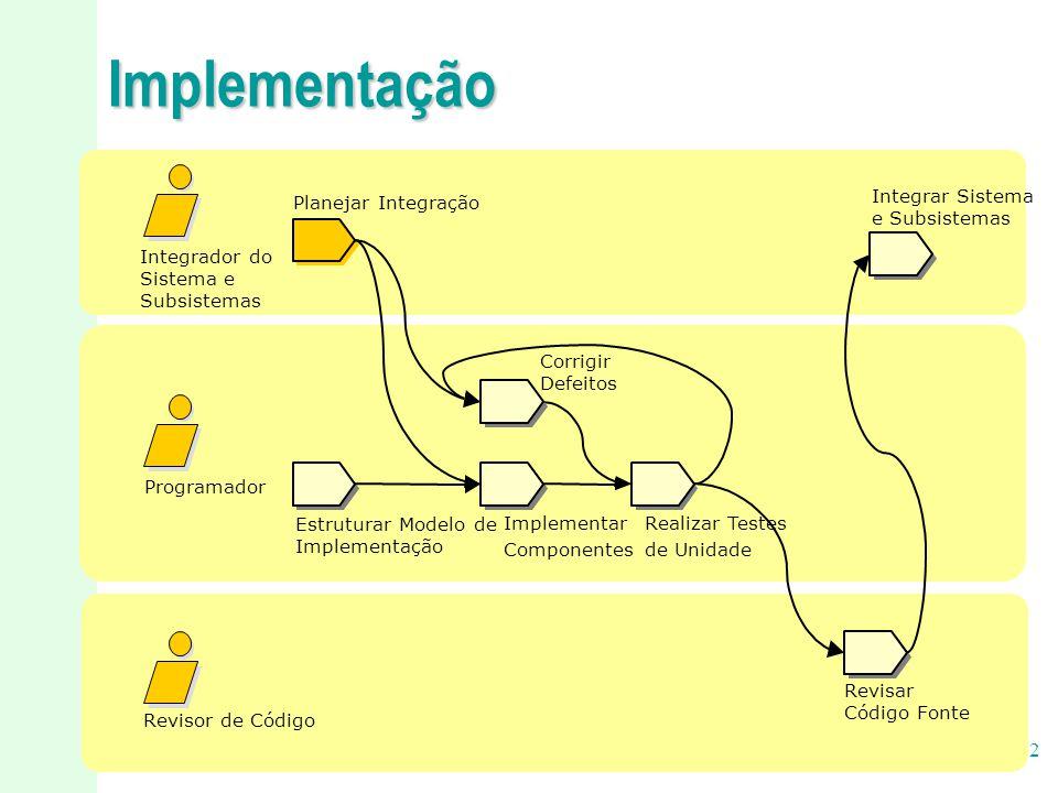 Implementação Estruturar Modelo de Implementação Revisor de Código