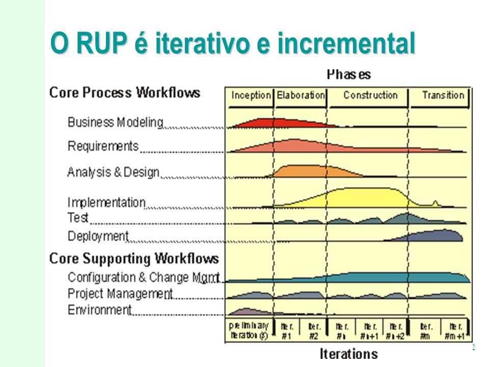 O RUP é iterativo e incremental