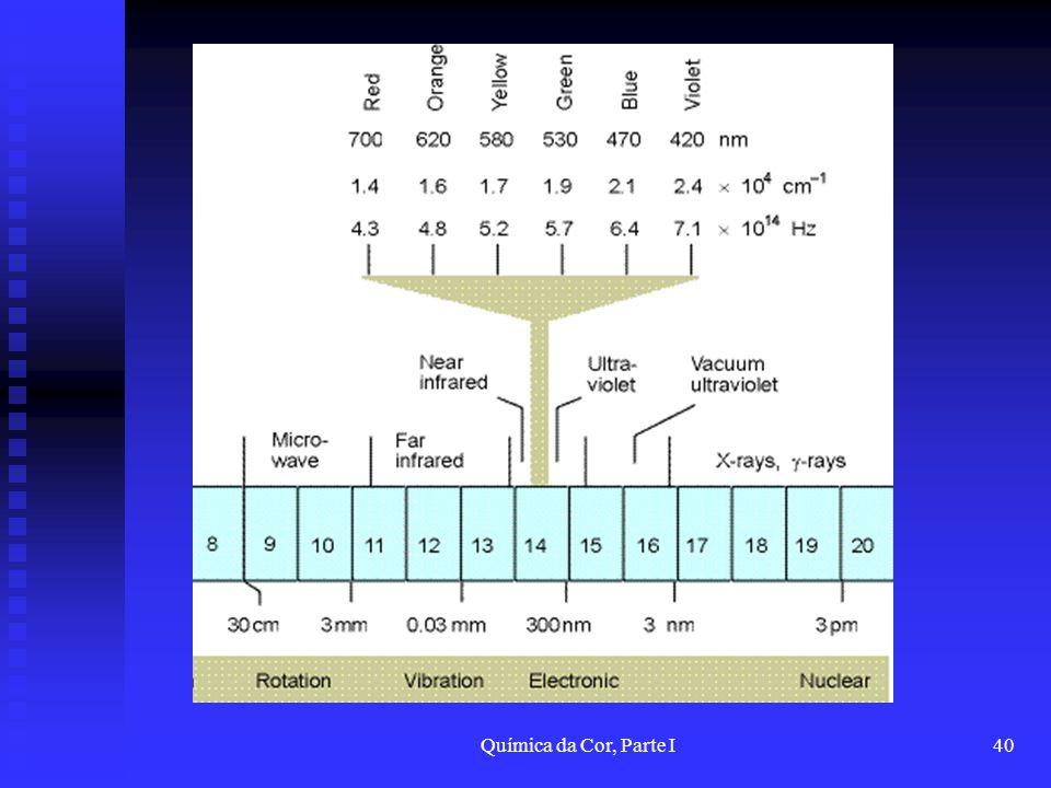 Química da Cor, Parte I