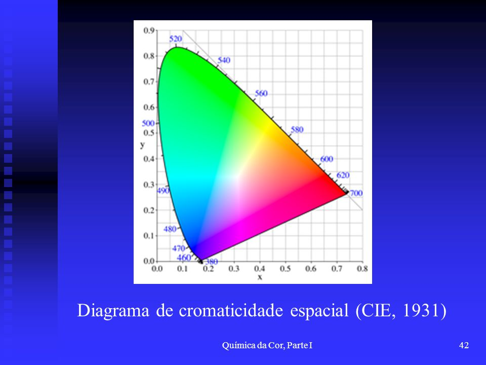 Diagrama de cromaticidade espacial (CIE, 1931)
