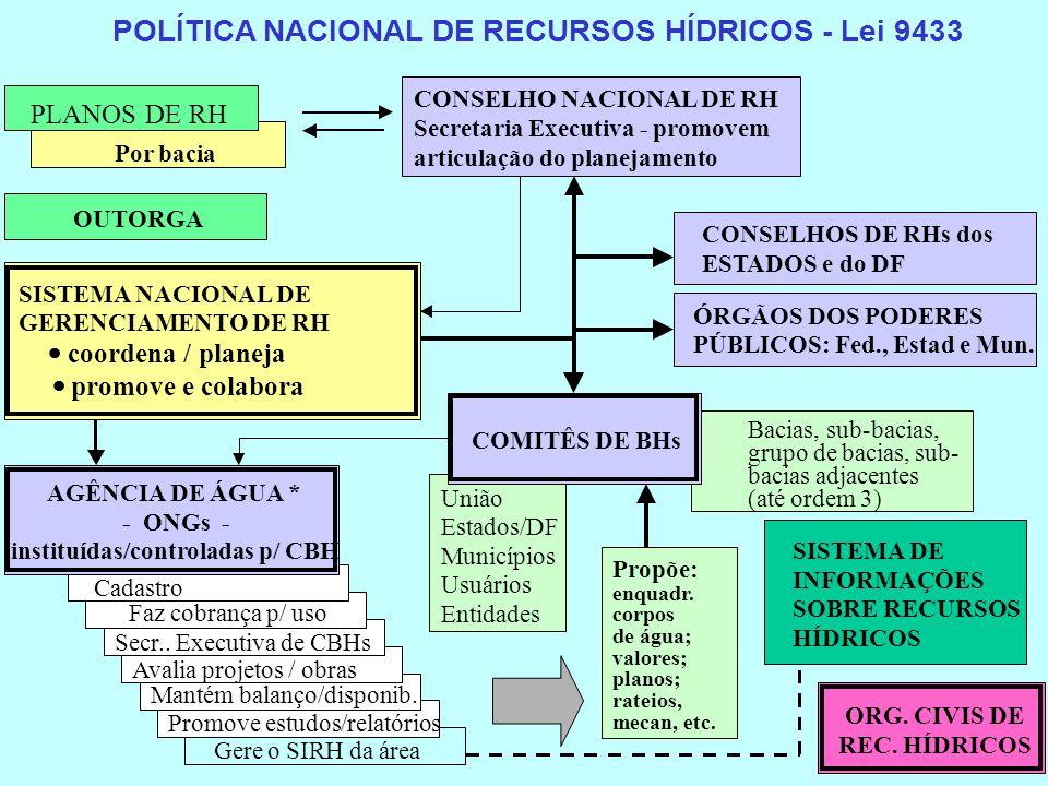 POLÍTICA NACIONAL DE RECURSOS HÍDRICOS - Lei 9433