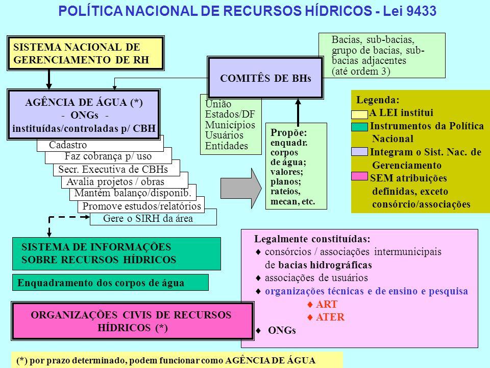 instituídas/controladas p/ CBH ORGANIZAÇÕES CIVIS DE RECURSOS