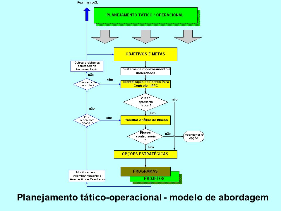 Planejamento tático-operacional - modelo de abordagem