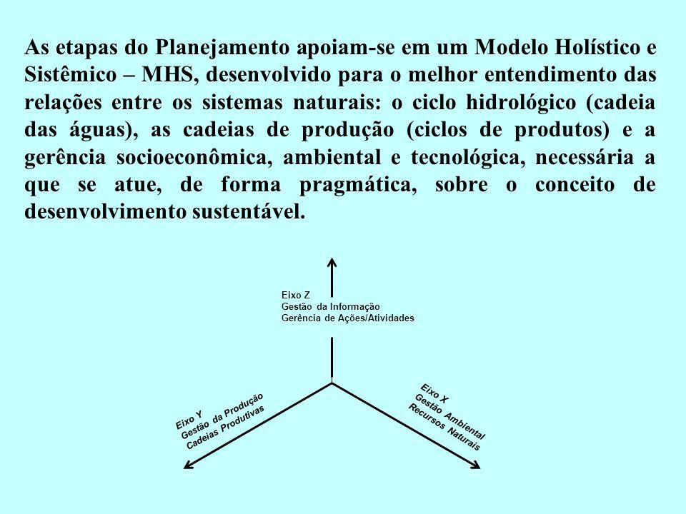As etapas do Planejamento apoiam-se em um Modelo Holístico e Sistêmico – MHS, desenvolvido para o melhor entendimento das relações entre os sistemas naturais: o ciclo hidrológico (cadeia das águas), as cadeias de produção (ciclos de produtos) e a gerência socioeconômica, ambiental e tecnológica, necessária a que se atue, de forma pragmática, sobre o conceito de desenvolvimento sustentável.