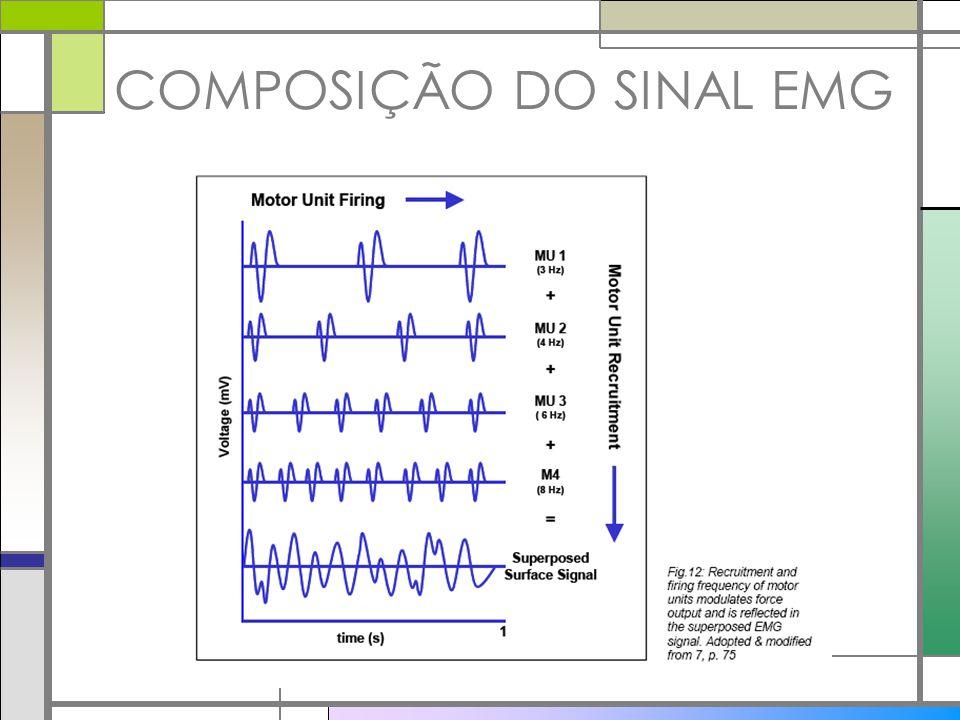 COMPOSIÇÃO DO SINAL EMG