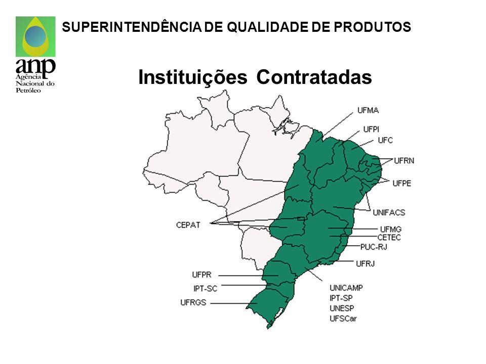 Instituições Contratadas