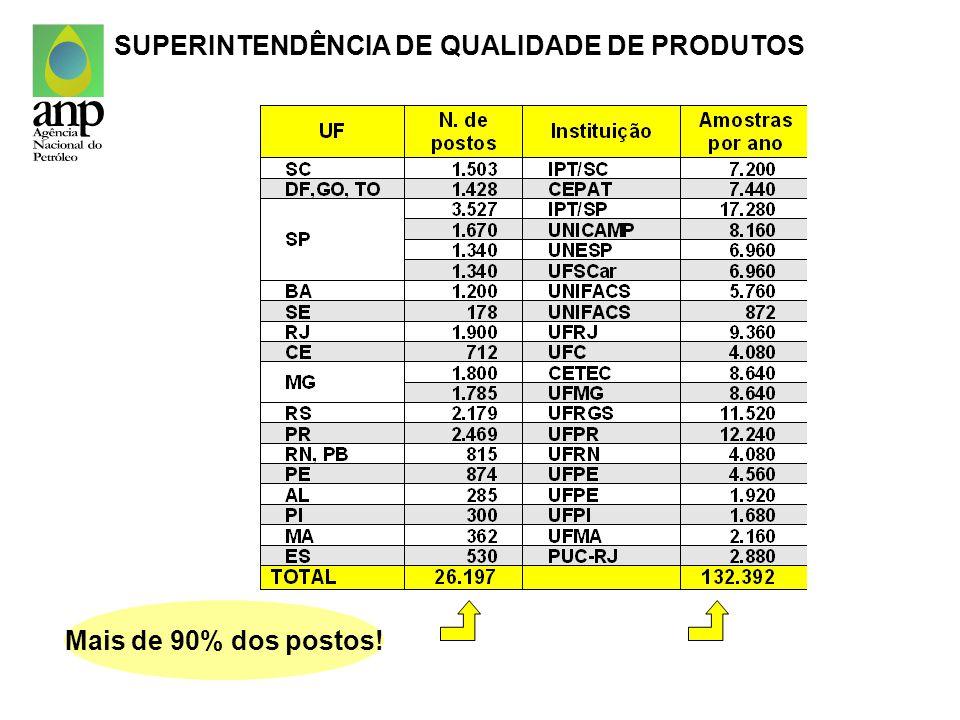 SUPERINTENDÊNCIA DE QUALIDADE DE PRODUTOS