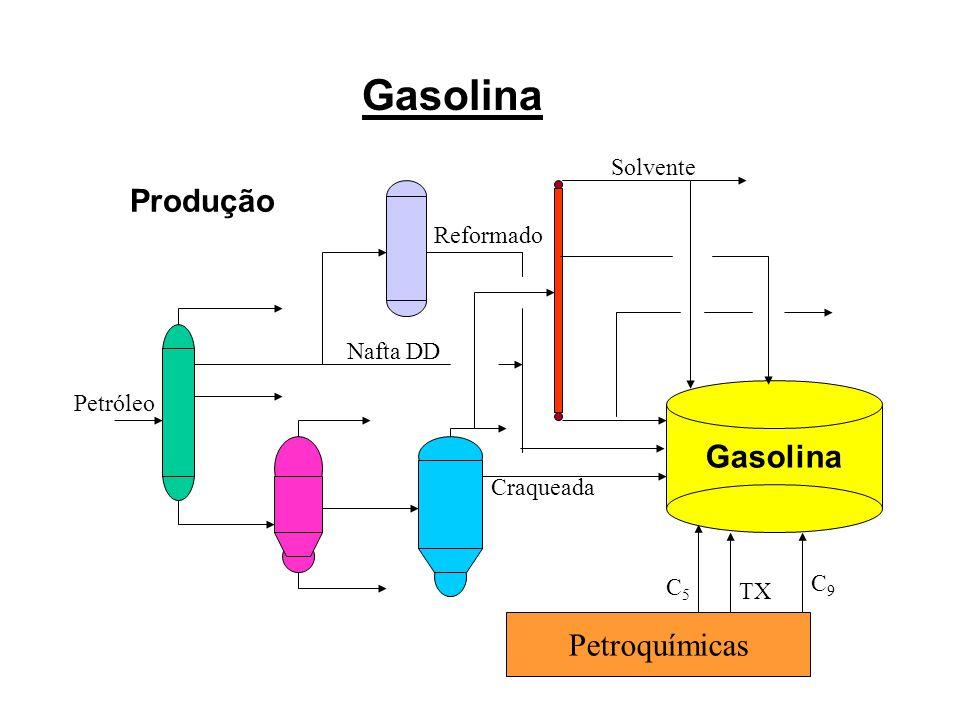 Gasolina Produção Gasolina Petroquímicas Solvente Reformado Nafta DD