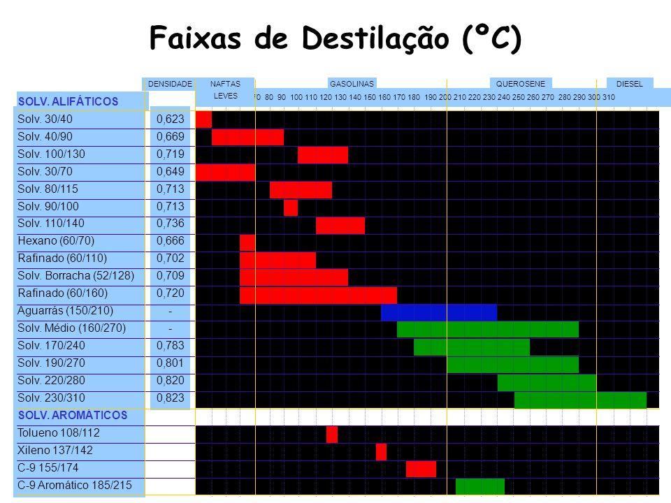 Faixas de Destilação (ºC)