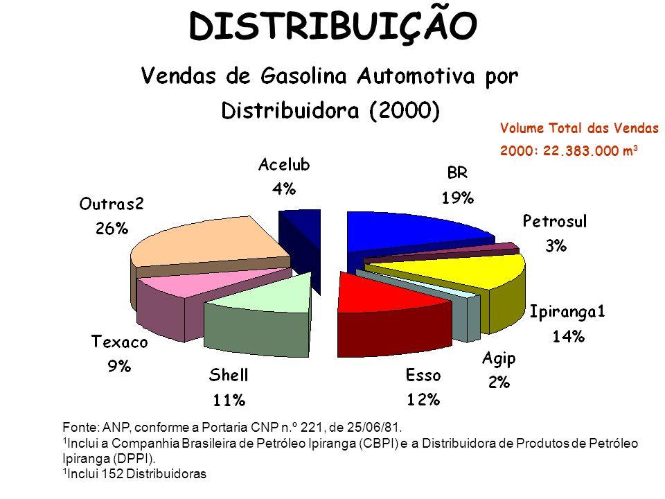 DISTRIBUIÇÃO Volume Total das Vendas 2000: 22.383.000 m3