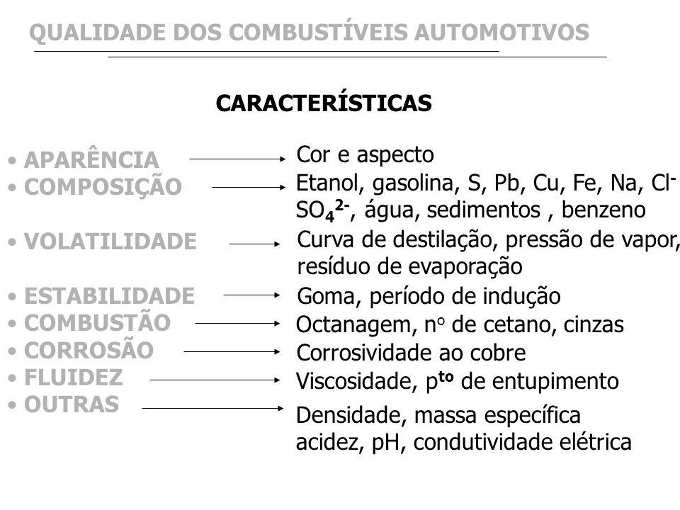 QUALIDADE DOS COMBUSTÍVEIS AUTOMOTIVOS
