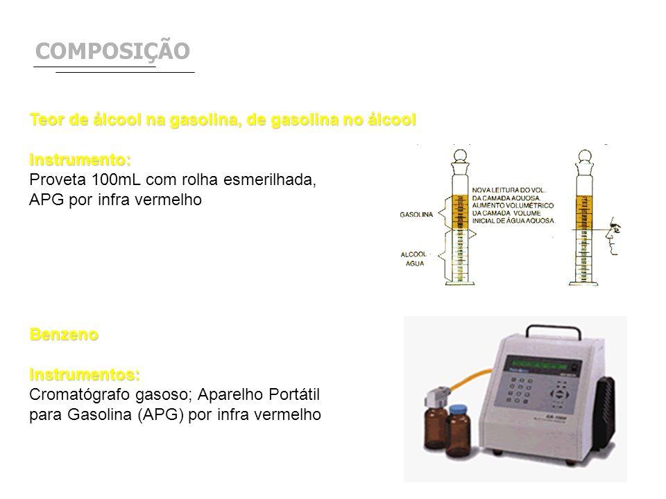 COMPOSIÇÃO Teor de álcool na gasolina, de gasolina no álcool