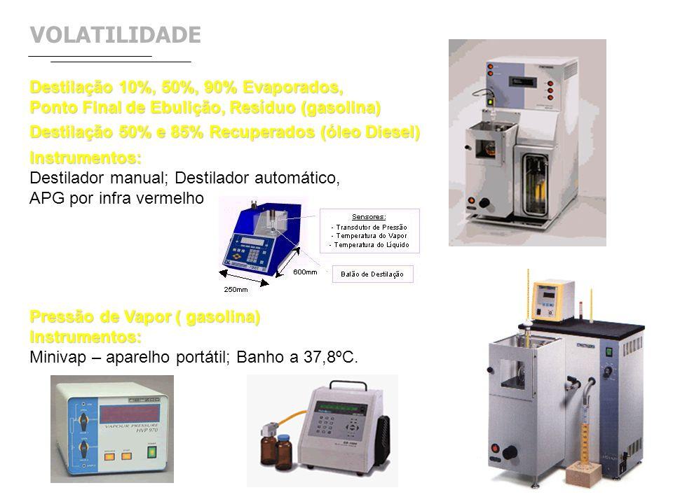 VOLATILIDADE Destilação 10%, 50%, 90% Evaporados,