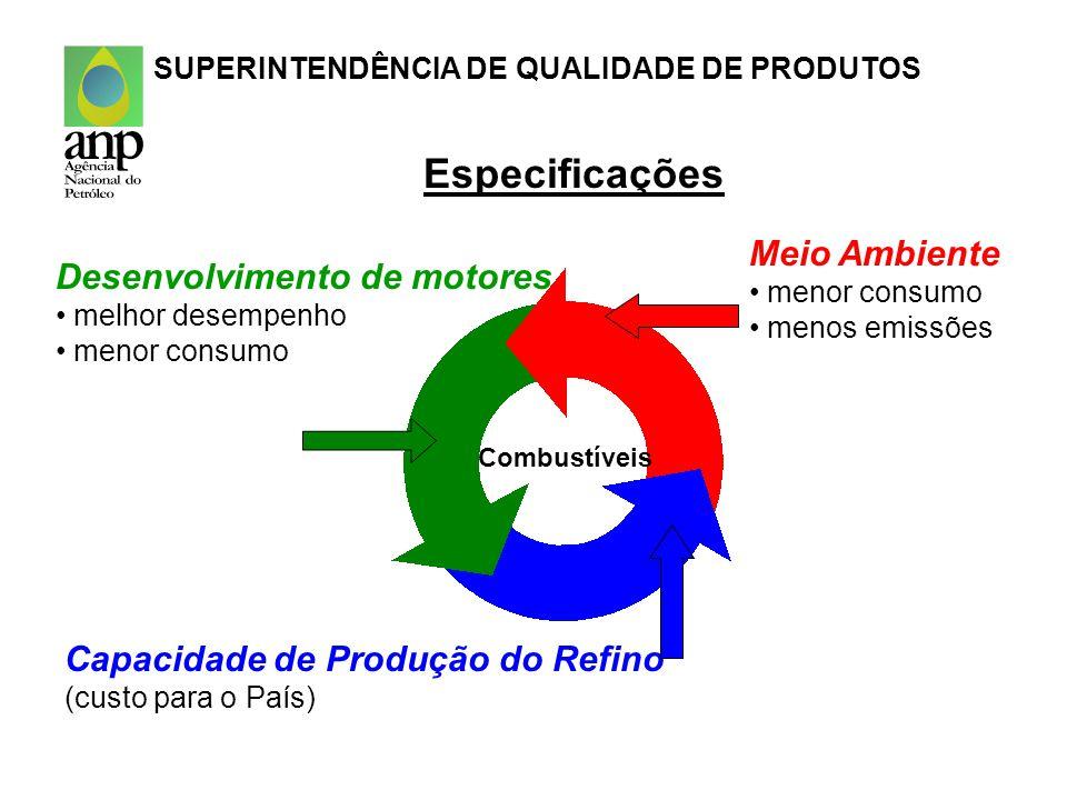 Especificações Meio Ambiente Desenvolvimento de motores