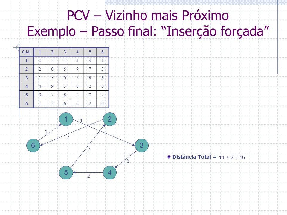 PCV – Vizinho mais Próximo Exemplo – Passo final: Inserção forçada