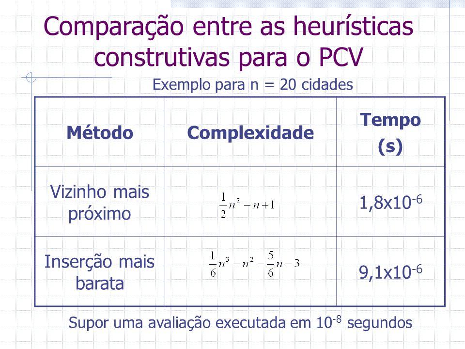 Comparação entre as heurísticas construtivas para o PCV