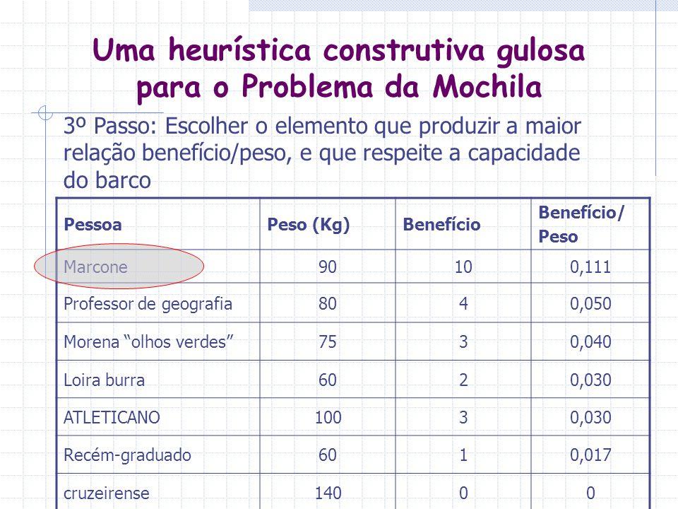 Uma heurística construtiva gulosa para o Problema da Mochila