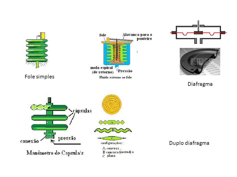 Fole simples Diafragma Duplo diafragma