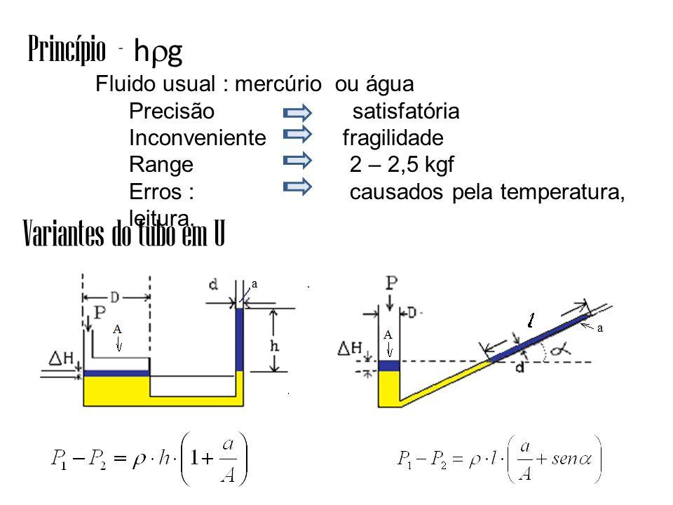 Princípio - hg Variantes do tubo em U Precisão satisfatória