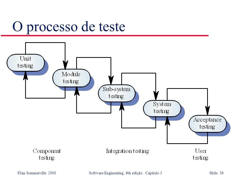 O processo de teste