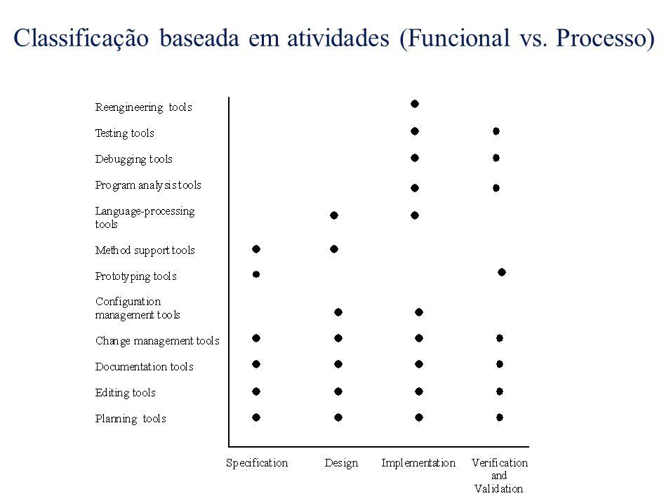Classificação baseada em atividades (Funcional vs. Processo)