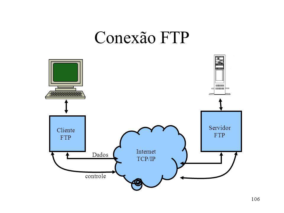 Conexão FTP Servidor FTP Cliente FTP Internet TCP/IP Dados controle