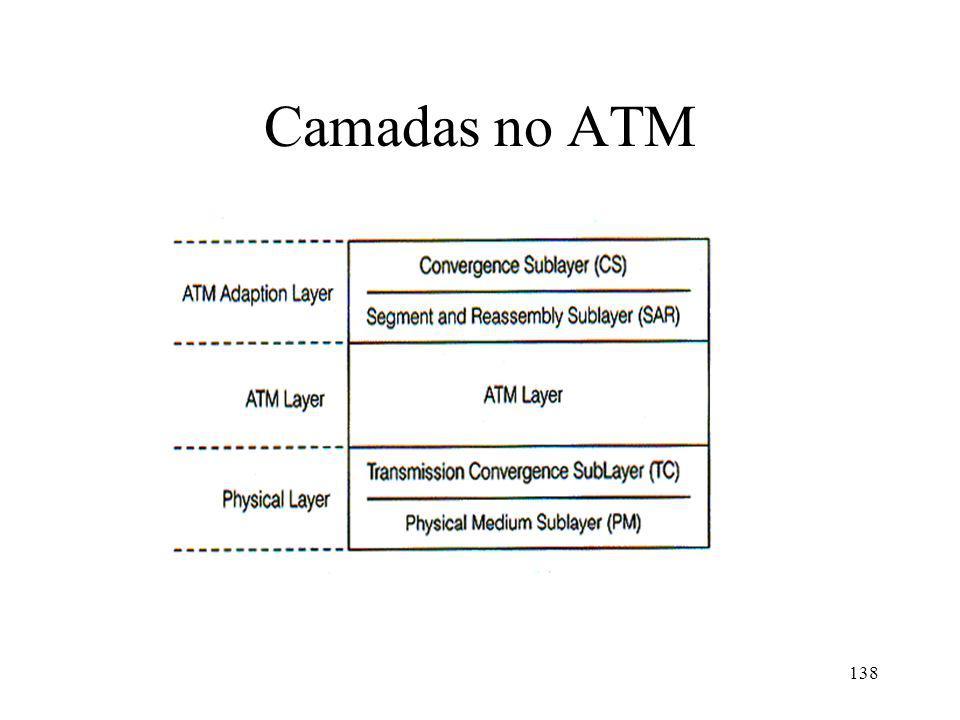 Camadas no ATM