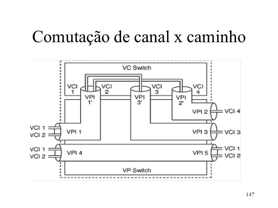 Comutação de canal x caminho