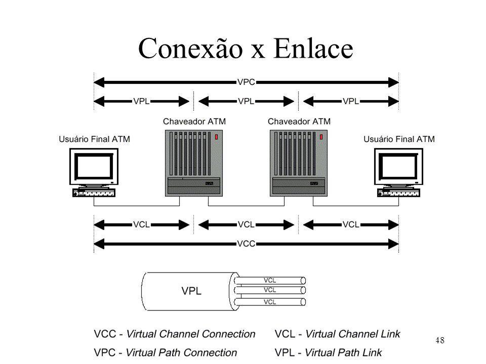 Conexão x Enlace