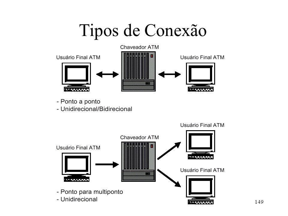 Tipos de Conexão