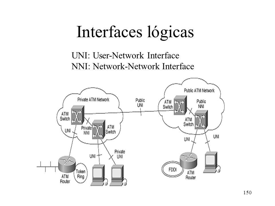 Interfaces lógicas UNI: User-Network Interface NNI: Network-Network Interface