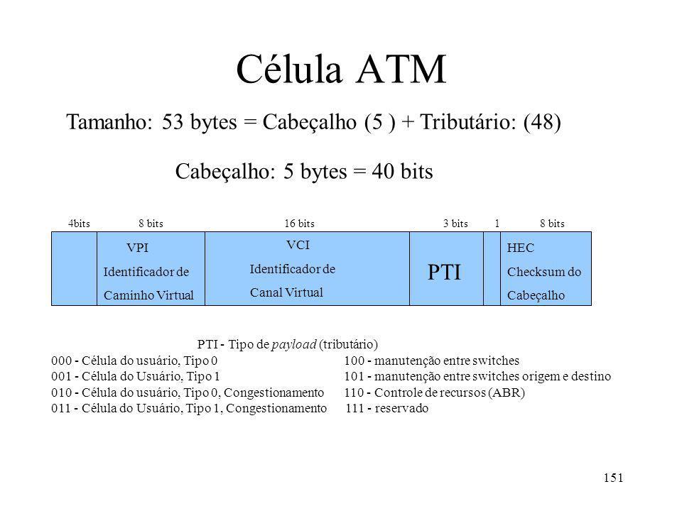 Célula ATM Tamanho: 53 bytes = Cabeçalho (5 ) + Tributário: (48)