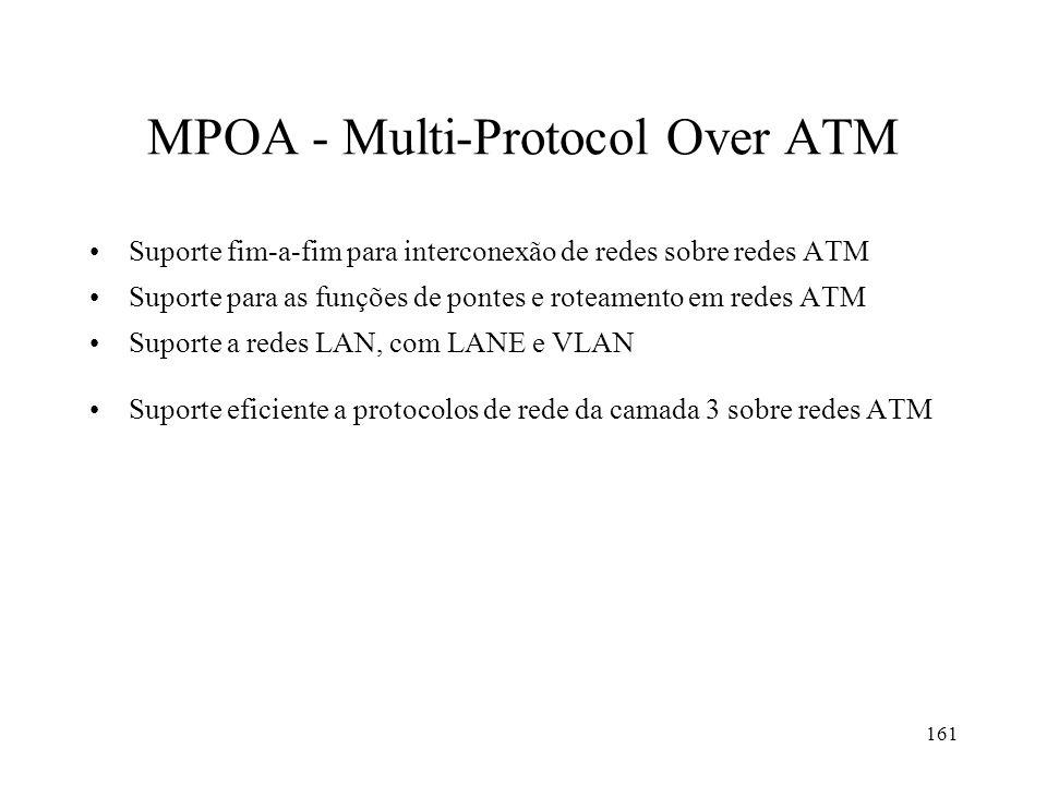 MPOA - Multi-Protocol Over ATM