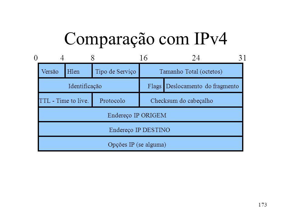 Comparação com IPv4 0 4 8 16 24 31 Versão Hlen Tipo de Serviço