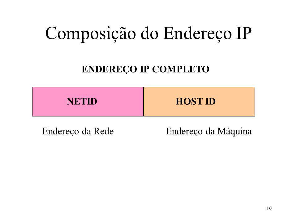 Composição do Endereço IP