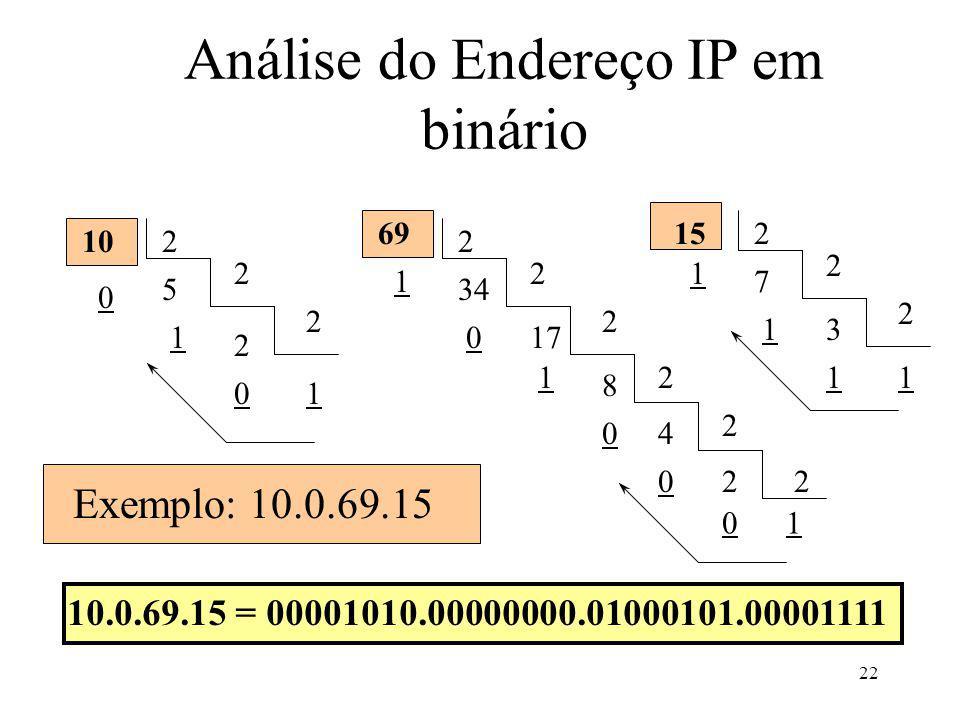 Análise do Endereço IP em binário