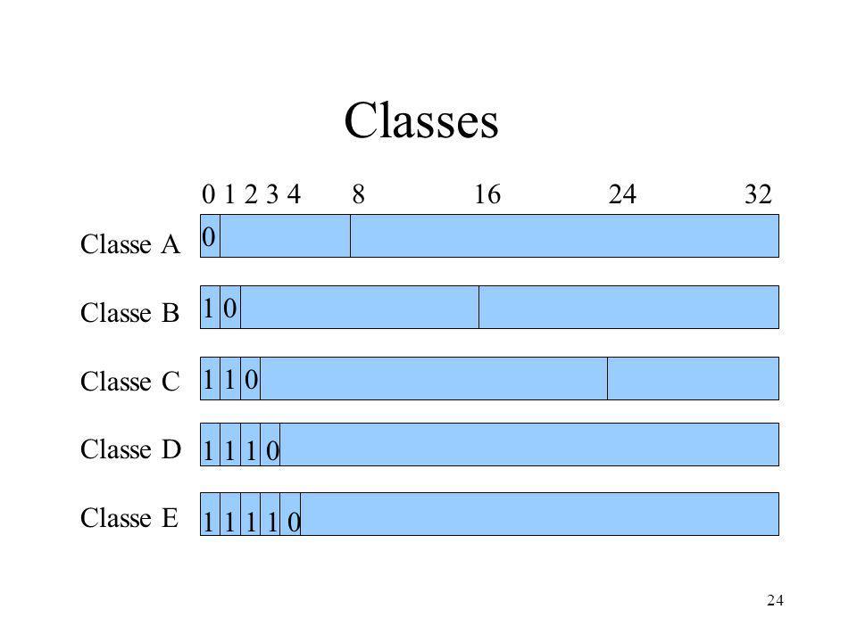 Classes 0 1 2 3 4 8 16 24 32 Classe A Classe B Classe C 1 0 Classe D